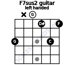 F7sus2 guitar chord left handed