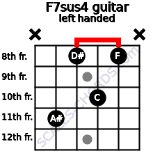 F7sus4 guitar chord left handed