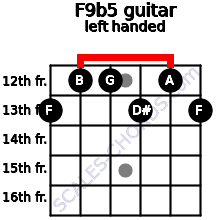F9b5 guitar chord left handed