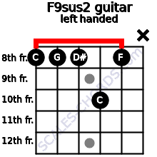 F9sus2 guitar chord left handed