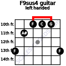 F9sus4 guitar chord left handed
