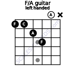 F/A guitar chord left handed