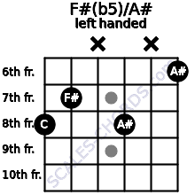 F#(b5)/A# guitar chord left handed