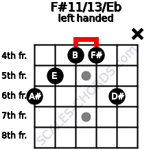F#11/13/Eb guitar chord left handed