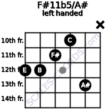 F#11b5/A# guitar chord left handed