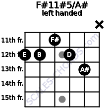 F#11#5/A# guitar chord left handed