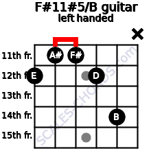 F#11#5/B guitar chord left handed