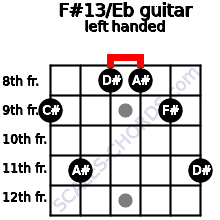 F#13/Eb guitar chord left handed