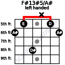 F#13#5/A# guitar chord left handed