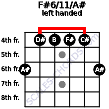 F#6/11/A# guitar chord left handed