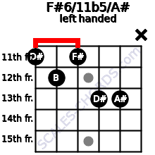 F#6/11b5/A# guitar chord left handed