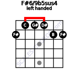F#6/9b5sus4 guitar chord left handed