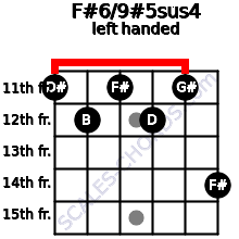 F#6/9#5sus4 guitar chord left handed