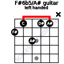 F#6b5/A# guitar chord left handed