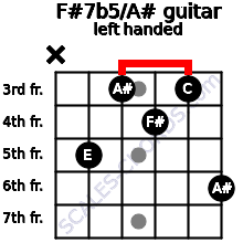F#7b5/A# guitar chord left handed