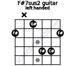 F#7sus2 guitar chord left handed