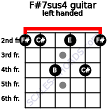 F#7sus4 guitar chord left handed