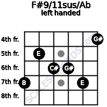 F#9/11sus/Ab guitar chord left handed