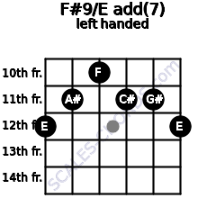 F#9/E add(7) guitar chord left handed