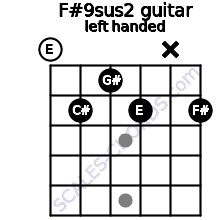F#9sus2 guitar chord left handed