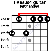 F#9sus4 guitar chord left handed