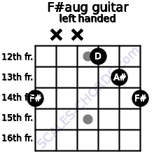F#aug guitar chord left handed