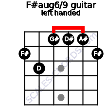 F#aug6/9 guitar chord left handed