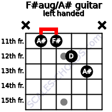 F#aug/A# guitar chord left handed