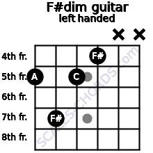 F#dim guitar chord left handed