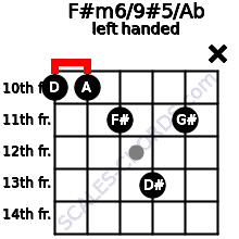 F#m6/9#5/Ab guitar chord left handed