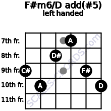 F#m6/D add(#5) guitar chord left handed