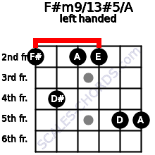 F#m9/13#5/A guitar chord left handed