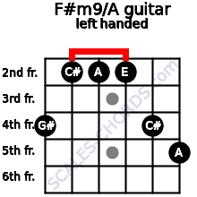 F#m9/A guitar chord left handed