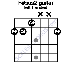 F#sus2 guitar chord left handed