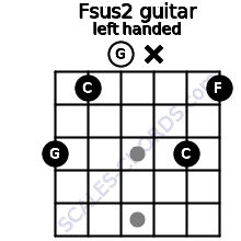 Fsus2 guitar chord left handed
