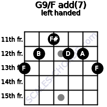 G9/F add(7) guitar chord left handed