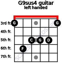 G9sus4 guitar chord left handed