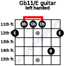Gb11/E guitar chord left handed