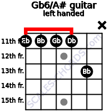 Gb6/A# guitar chord left handed