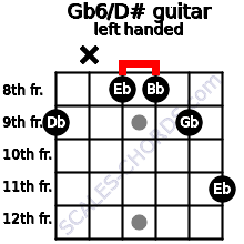 Gb6/D# guitar chord left handed