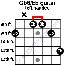 Gb6/Eb guitar chord left handed