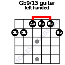 Gb9/13 guitar chord left handed