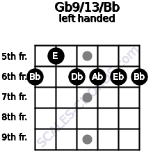 Gb9/13/Bb guitar chord left handed