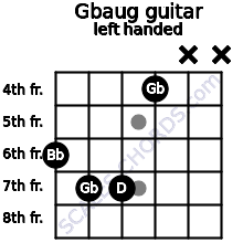 Gbaug guitar chord left handed