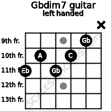 Gbdim7 guitar chord left handed