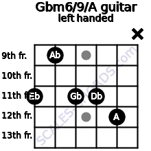 Gbm6/9/A guitar chord left handed