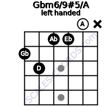 Gbm6/9#5/A guitar chord left handed
