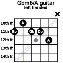 Gbm6/A guitar chord left handed