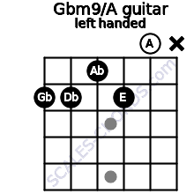 Gbm9/A guitar chord left handed