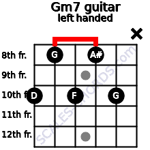 Gm7 guitar chord left handed